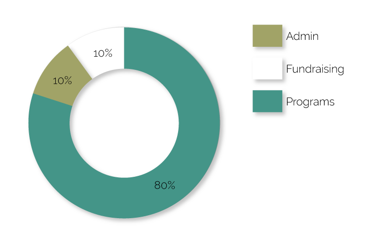 Accountability pie chart for 2018: 80% Programs, 10% Admin, and 10% Fundraising